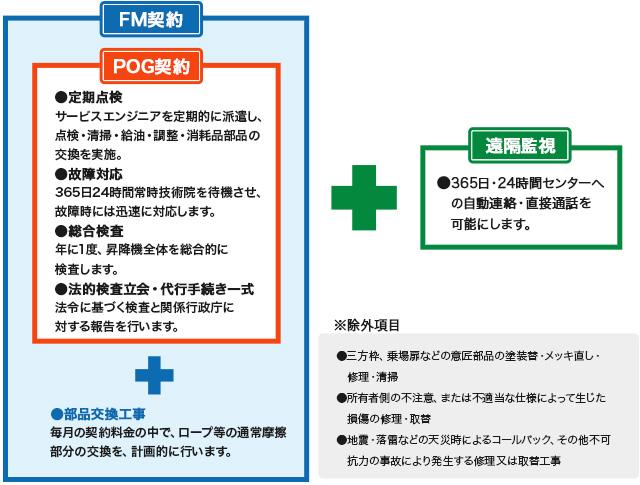 契約の種類にはFM契約とPOG契約があります